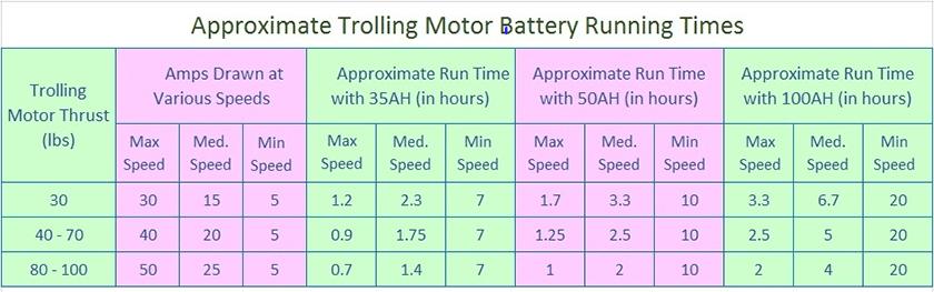 trolling motor battery size